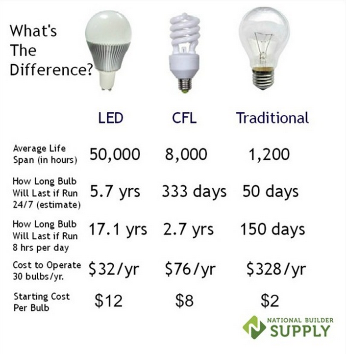 LED Bulbs for Vacation Rentals